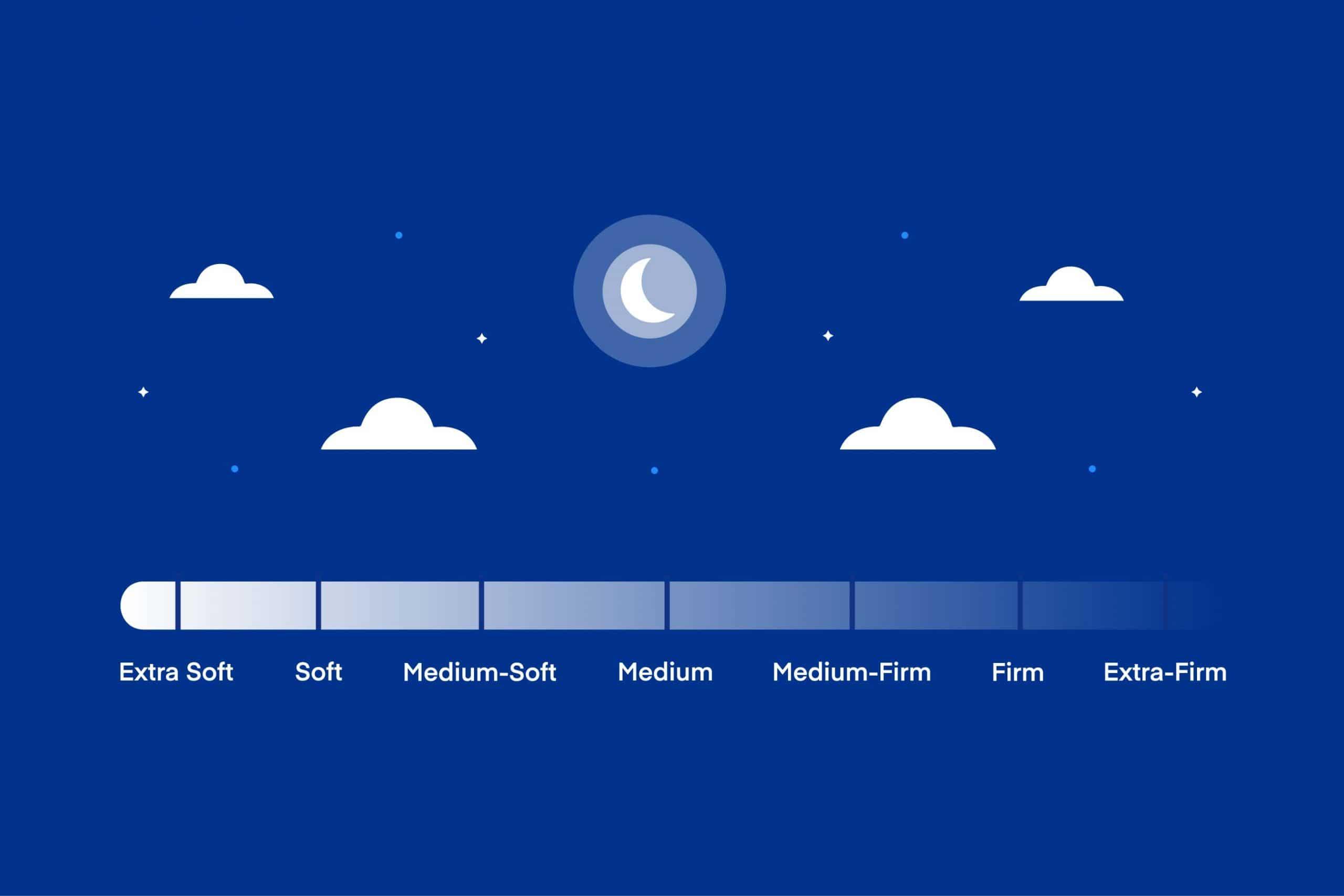 Get Better Sleep: How to Choose the Right Mattress Firmness