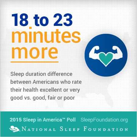 Between Americans with a sleep duration difference of 18 to 23 minutes more, rate their health excellent or very good vs. good, fair or poor