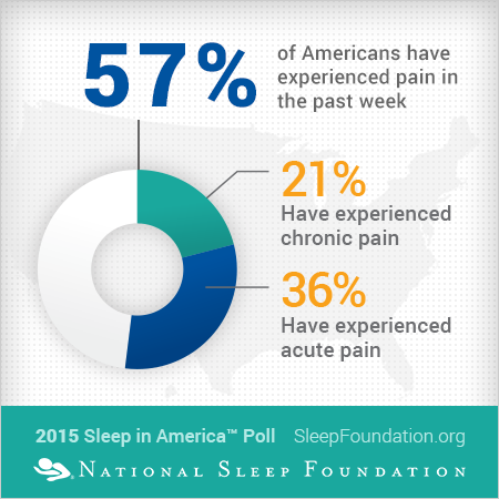 57% of Americans have experienced pain in the past week