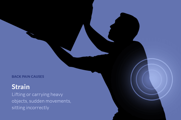 Lifting or carrying heavy objects, sudden movements, sitting incorrectly causes back pain