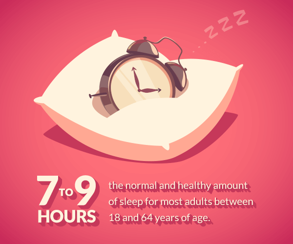 Seven to nine hours of sleep is the normal and healthy amount of sleep for most adults between 18 and 64 years of age