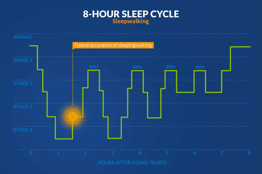ff9800 amerisleep-sleep-cycle-sleepwalking
