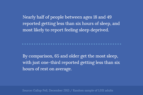 Effects of age on sleep