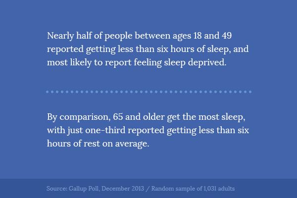 Effects of age on sleep