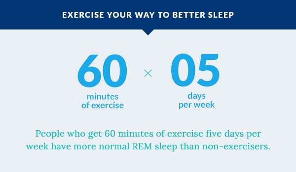People who get 60 minutes of exercise five days per week have more normal REM sleep than non-exercisers.