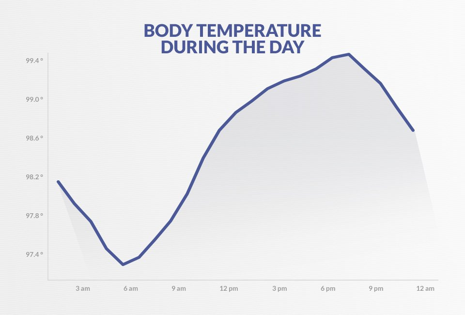 Body temperature during the day.
