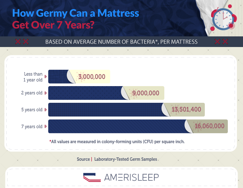 How germy can a mattress get over 7 years?