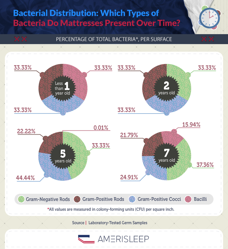 Which types of bacteria do mattresses present over time?