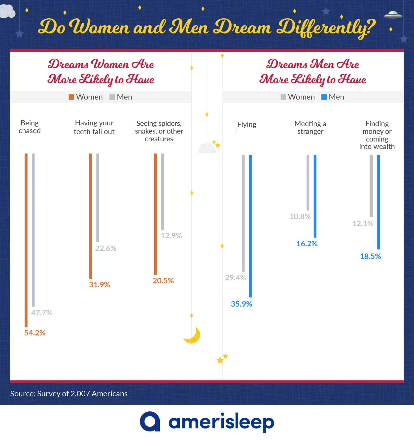 Do Women and Men Dream Differently?