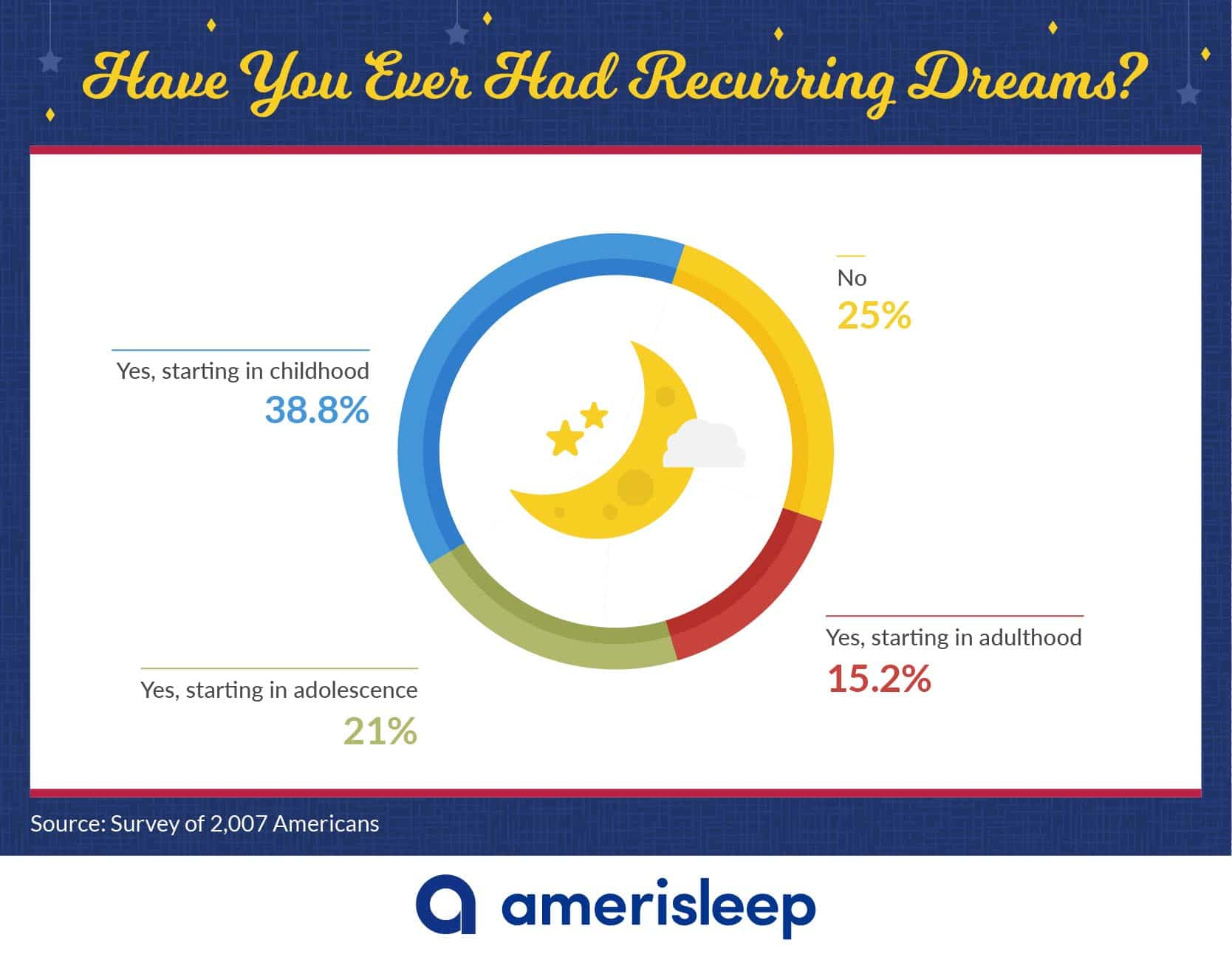 Have You Ever Had Recurring Dreams?
