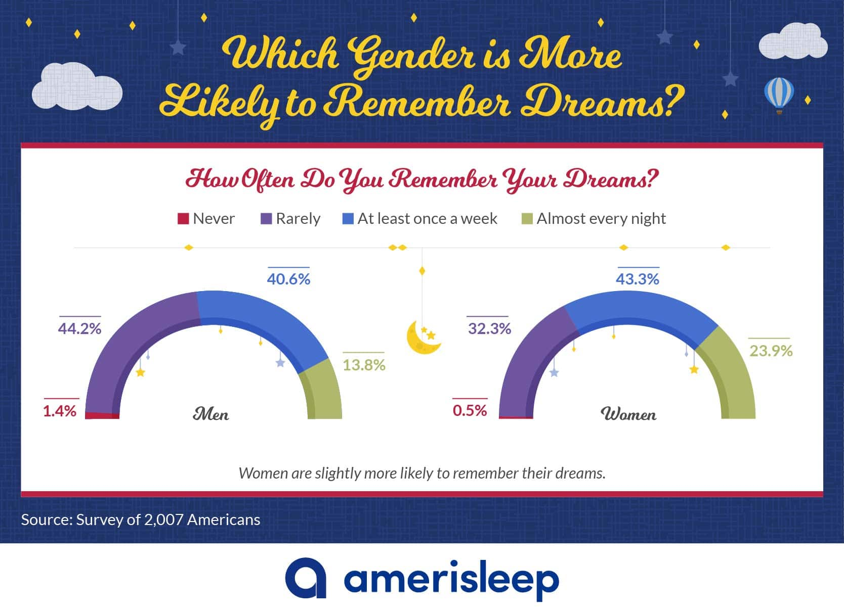 Which Gender is More Likely to Remember Dreams?