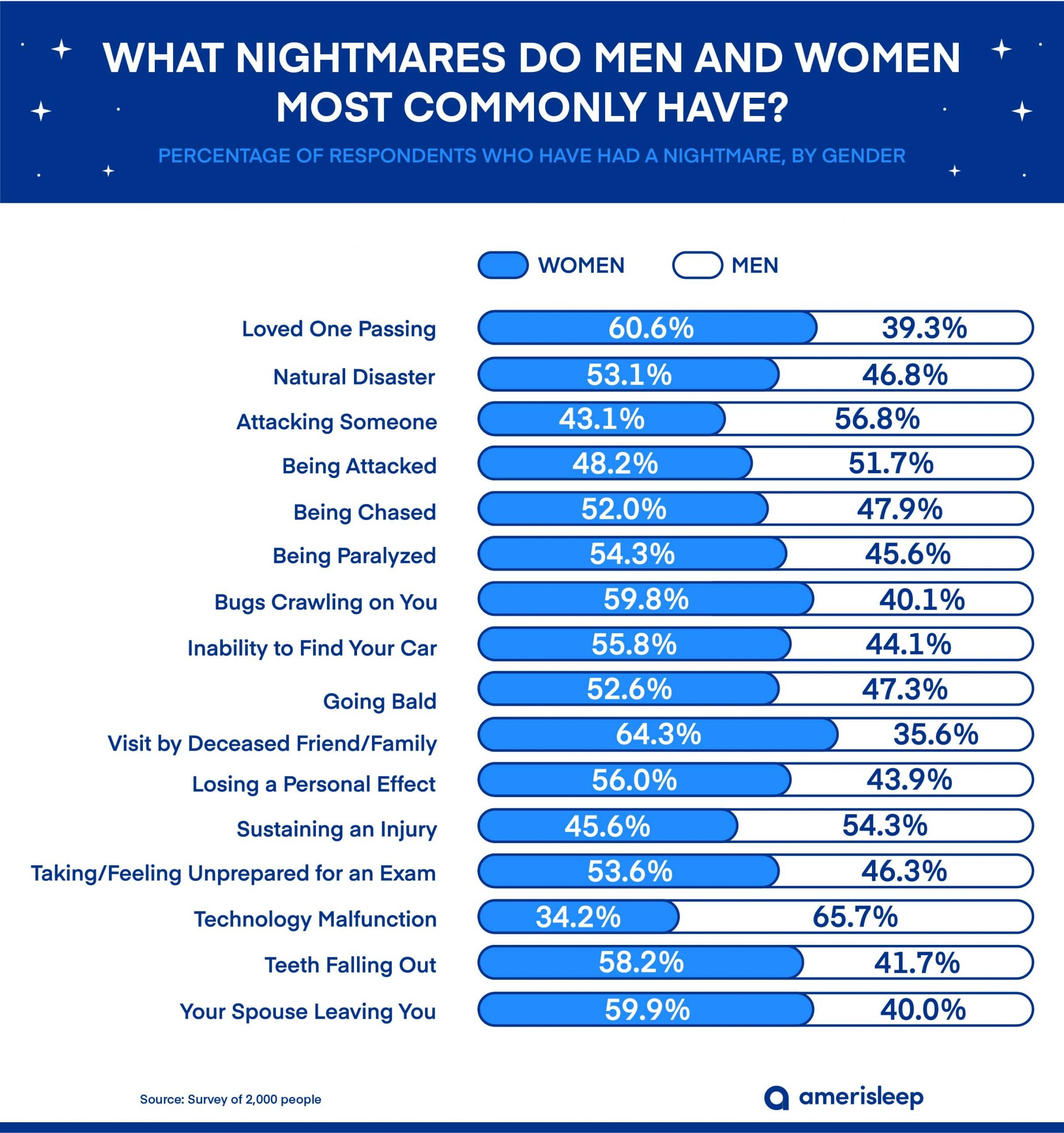 Most Common Nightmares by Gender