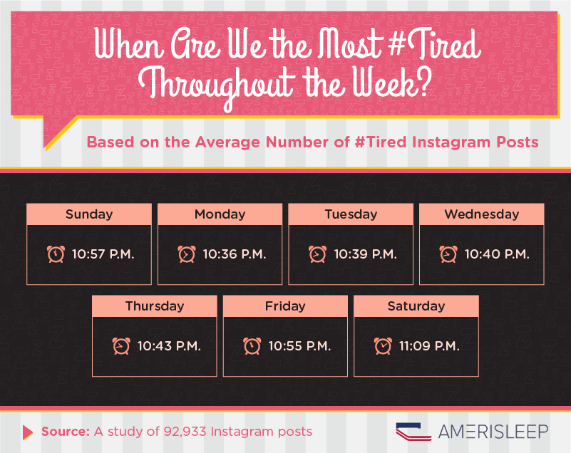 When are we the most #tired throughout the week?