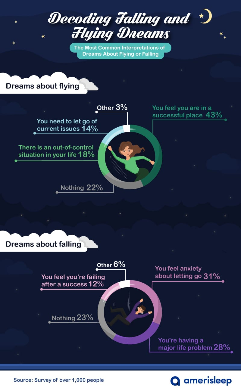 dreams-about-falling-and-flying