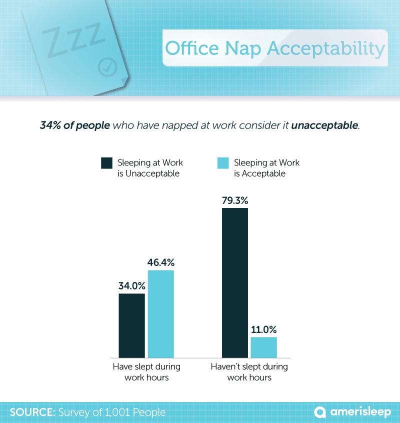 Sleeping at Work – Amerisleep Blog