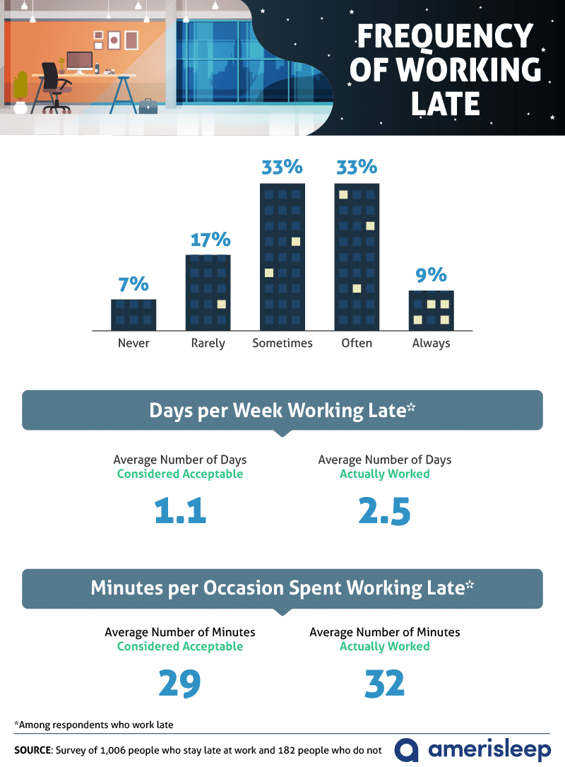frequency-of-working-late