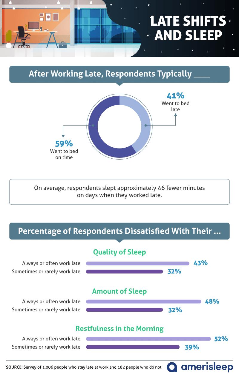 late-shifts-and-sleep