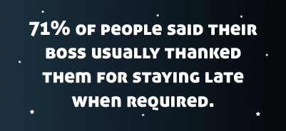 71%-of-people-said-their-boss-usually-thanked-them-for-staying-late-when-required