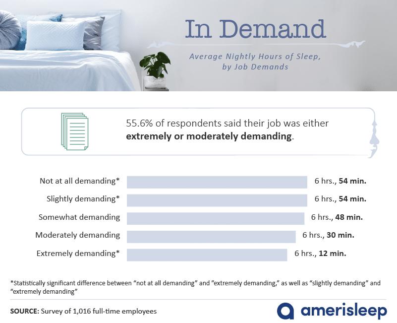 hours-of-sleep-by-job-demands