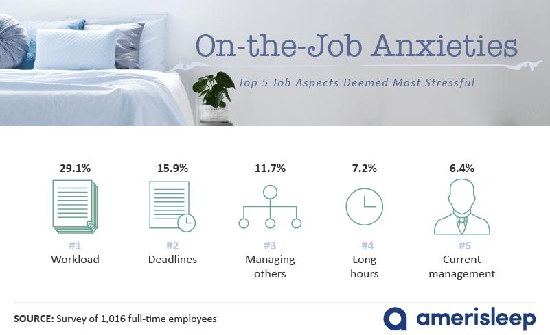top-five-most-stressful-job-aspects