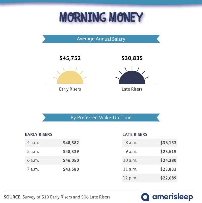 wake-up-preference-and-salary