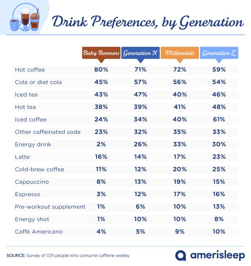 beverage preference and sleep