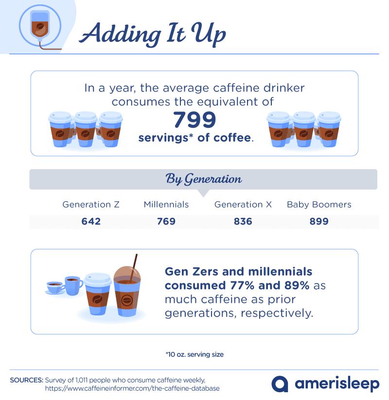 caffeine consumption in USA
