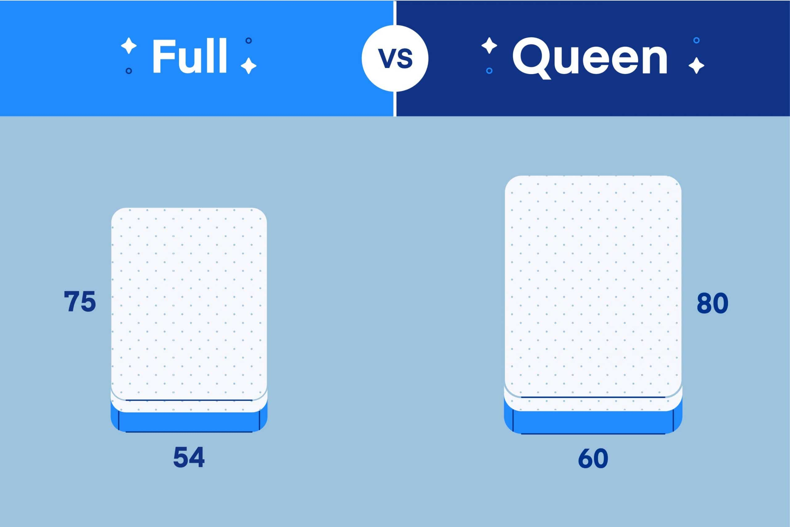 Full vs. Queen: What's the Difference?   Amerisleep
