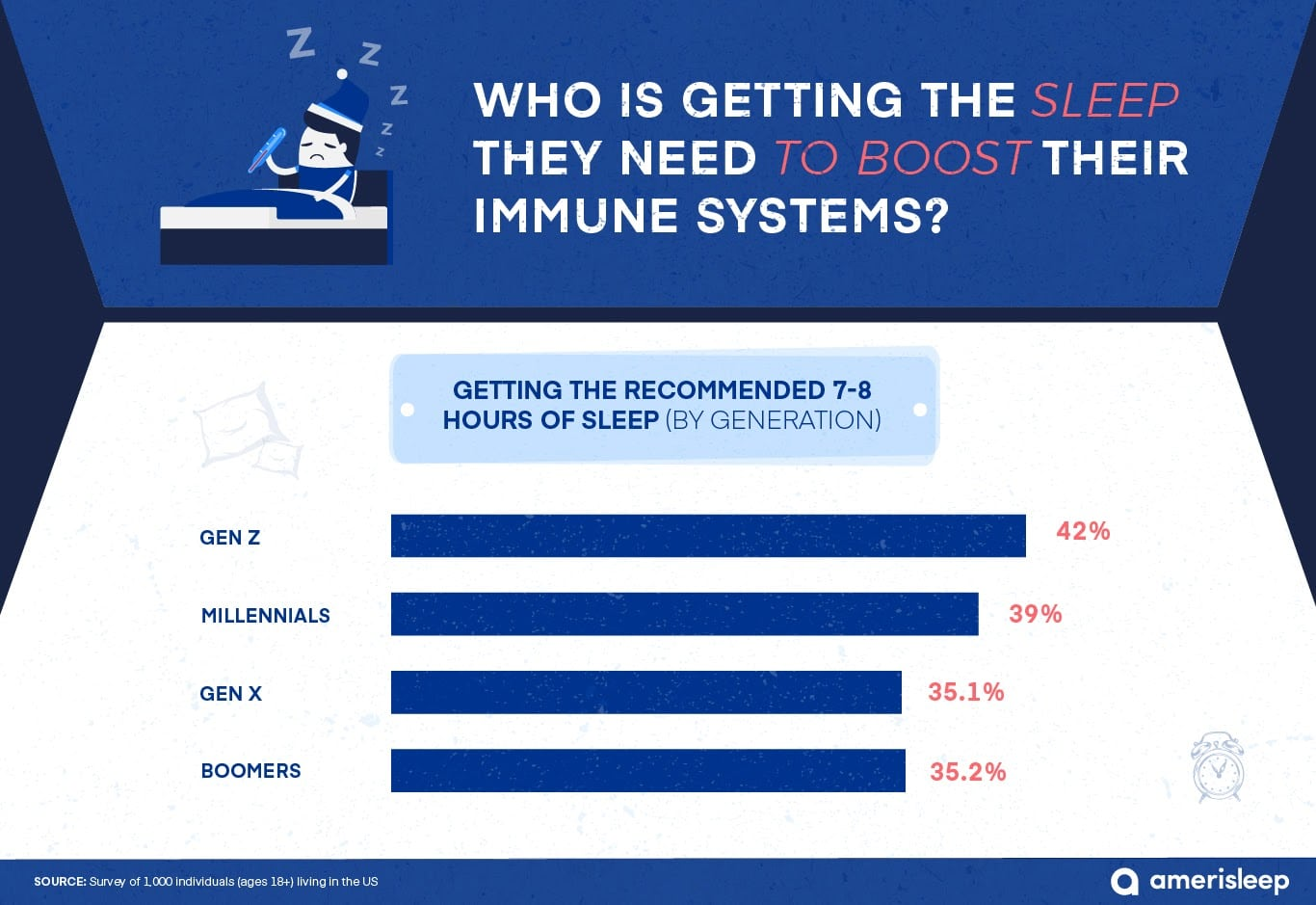recommended hours of sleep by generation