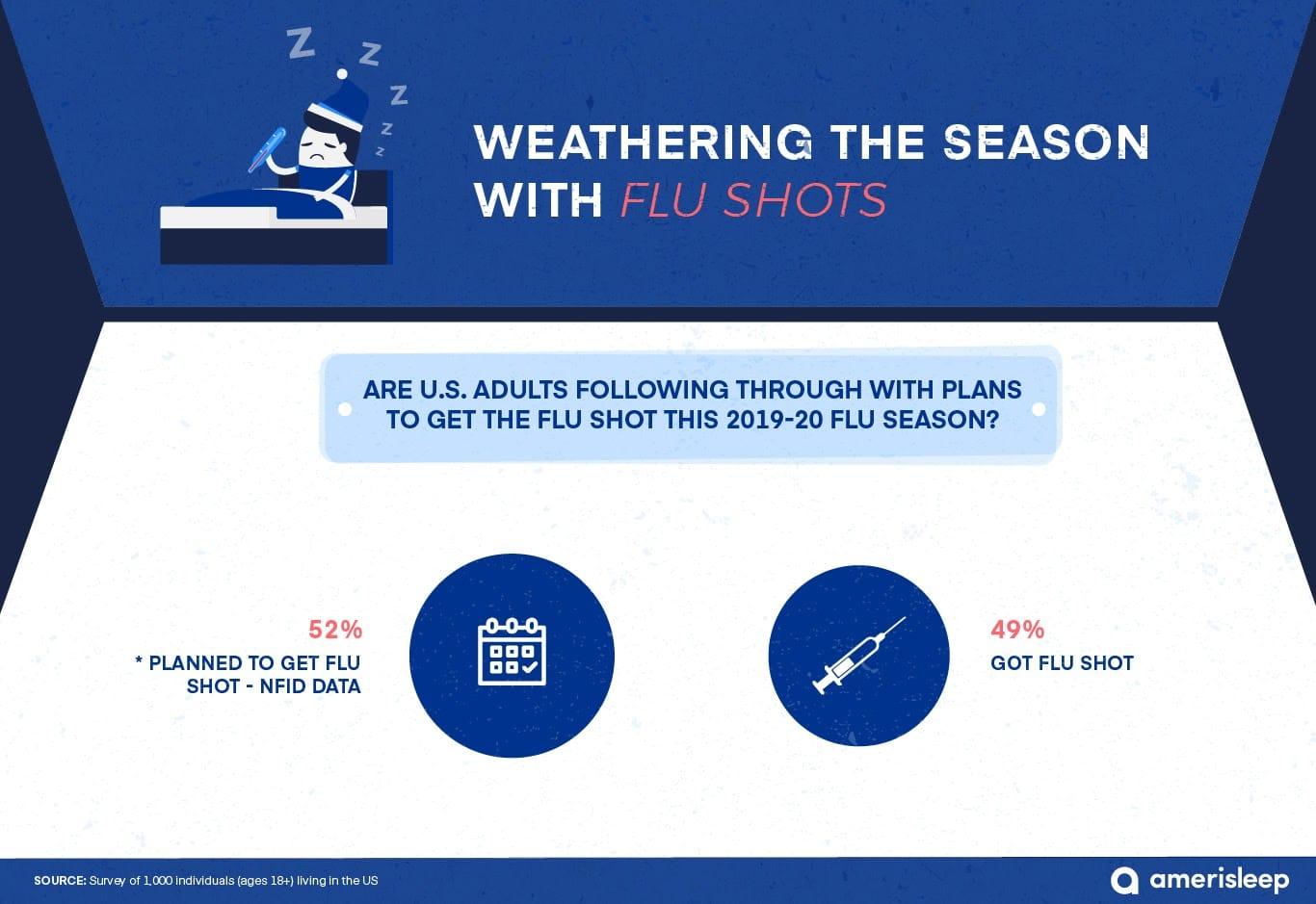 flu shot statistics