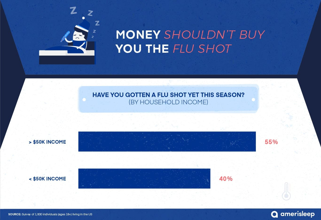 flu shot and family's income