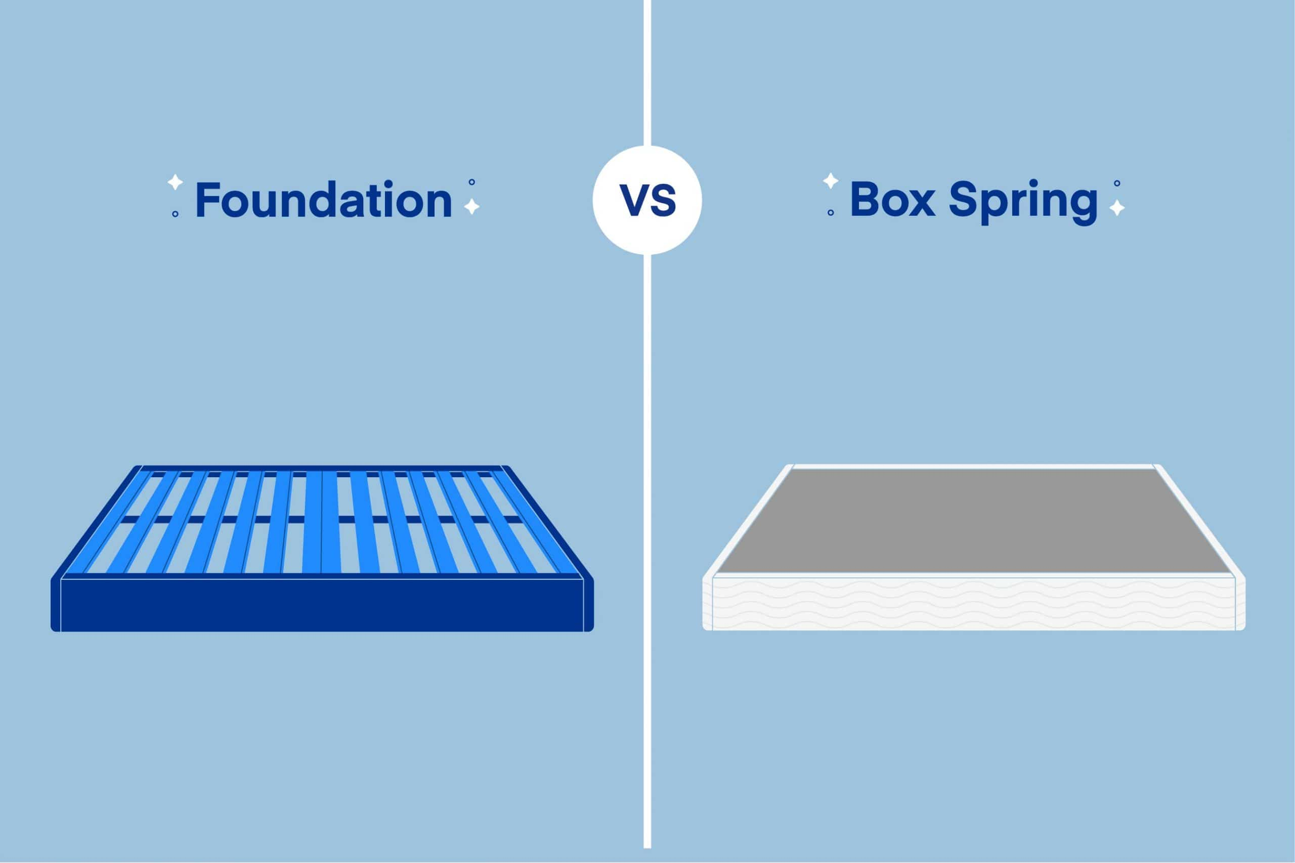 Box Spring vs. Foundation: What's the Difference?