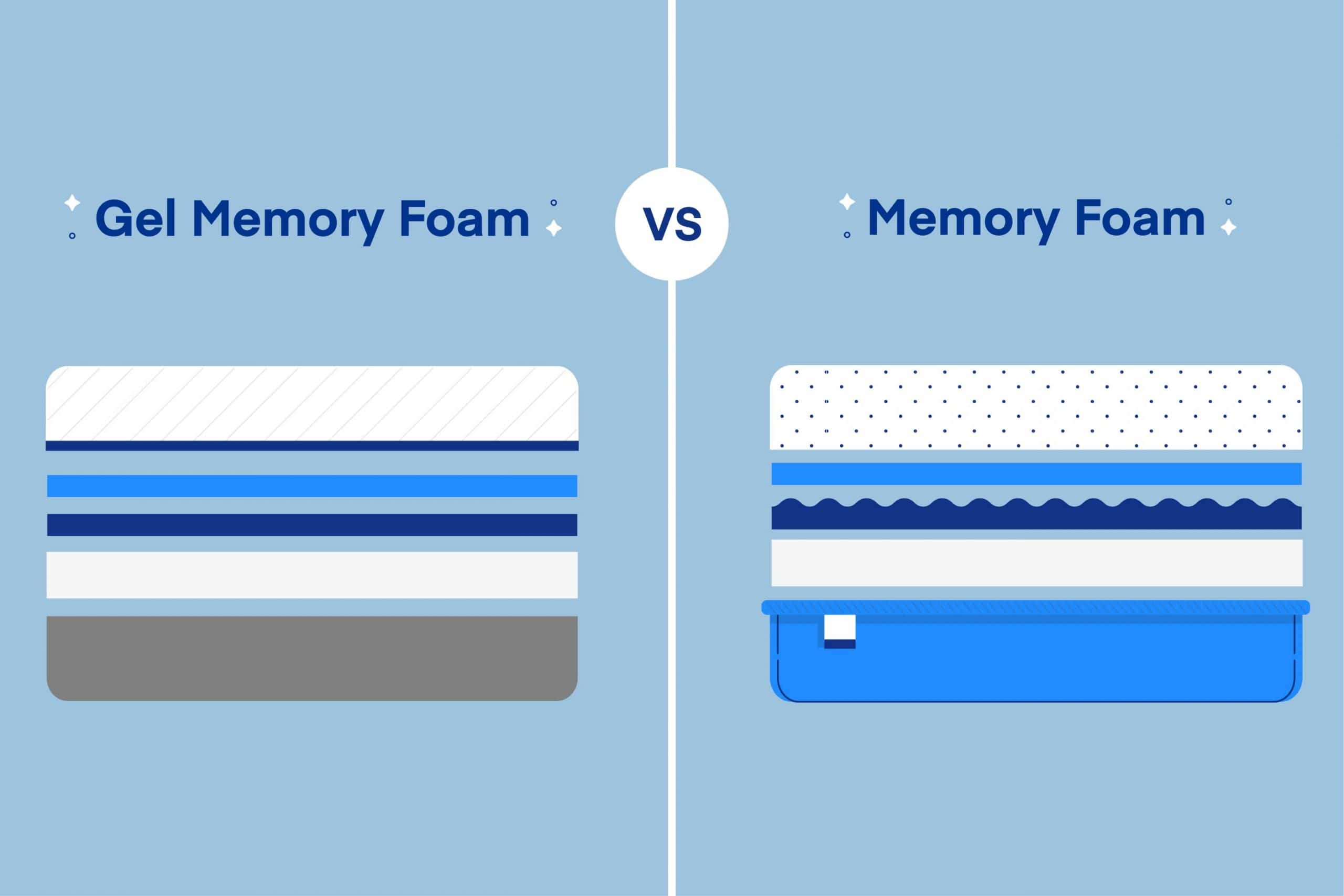 Gel Memory Foam Mattress vs. Memory Foam Mattress   Amerisleep