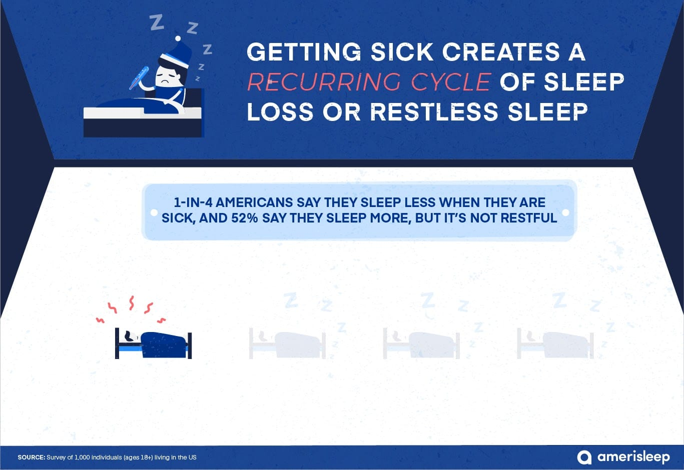 sickness and restless sleep