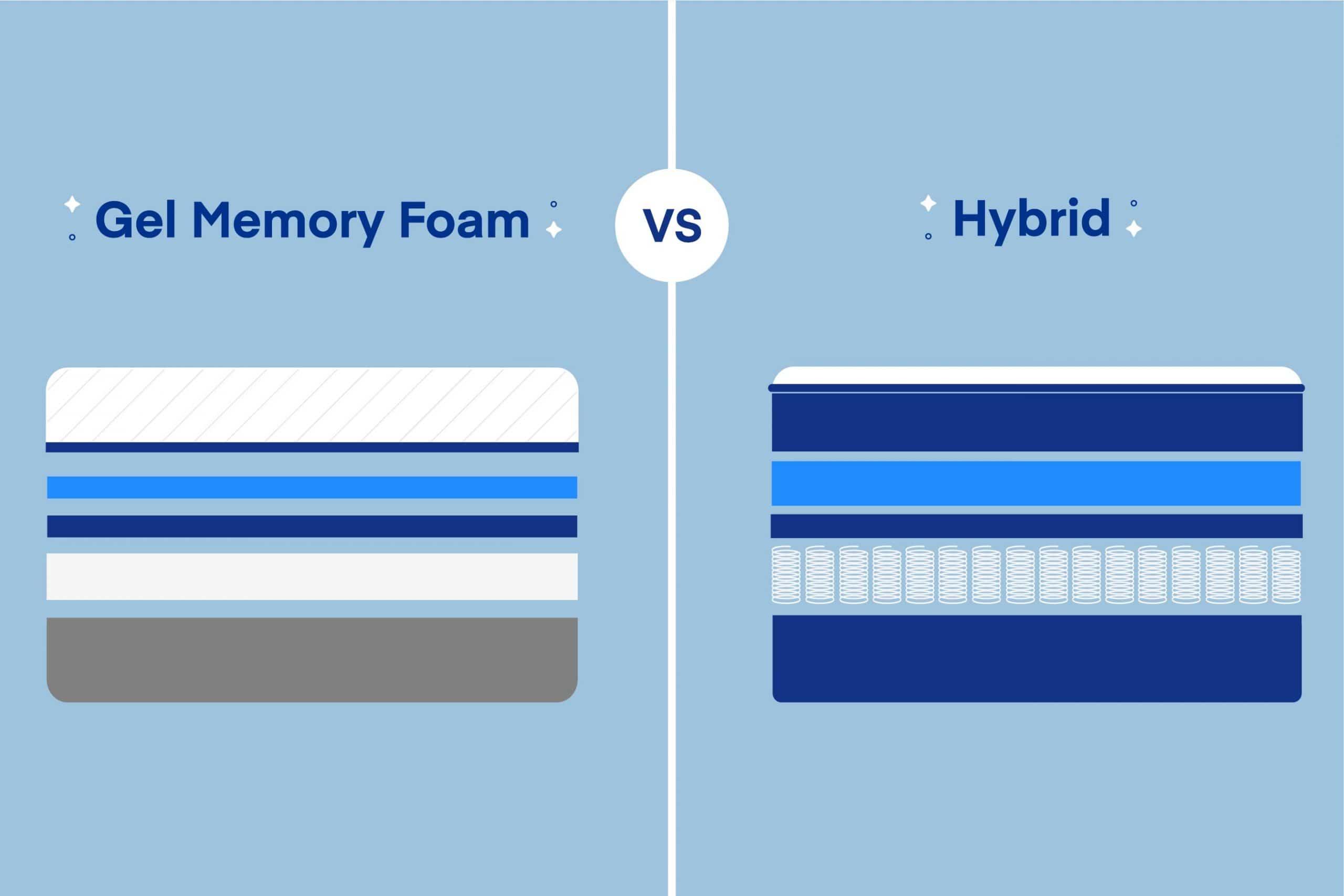 Hybrid vs. Gel Memory Foam Mattress: What's the Best?   Amerisleep