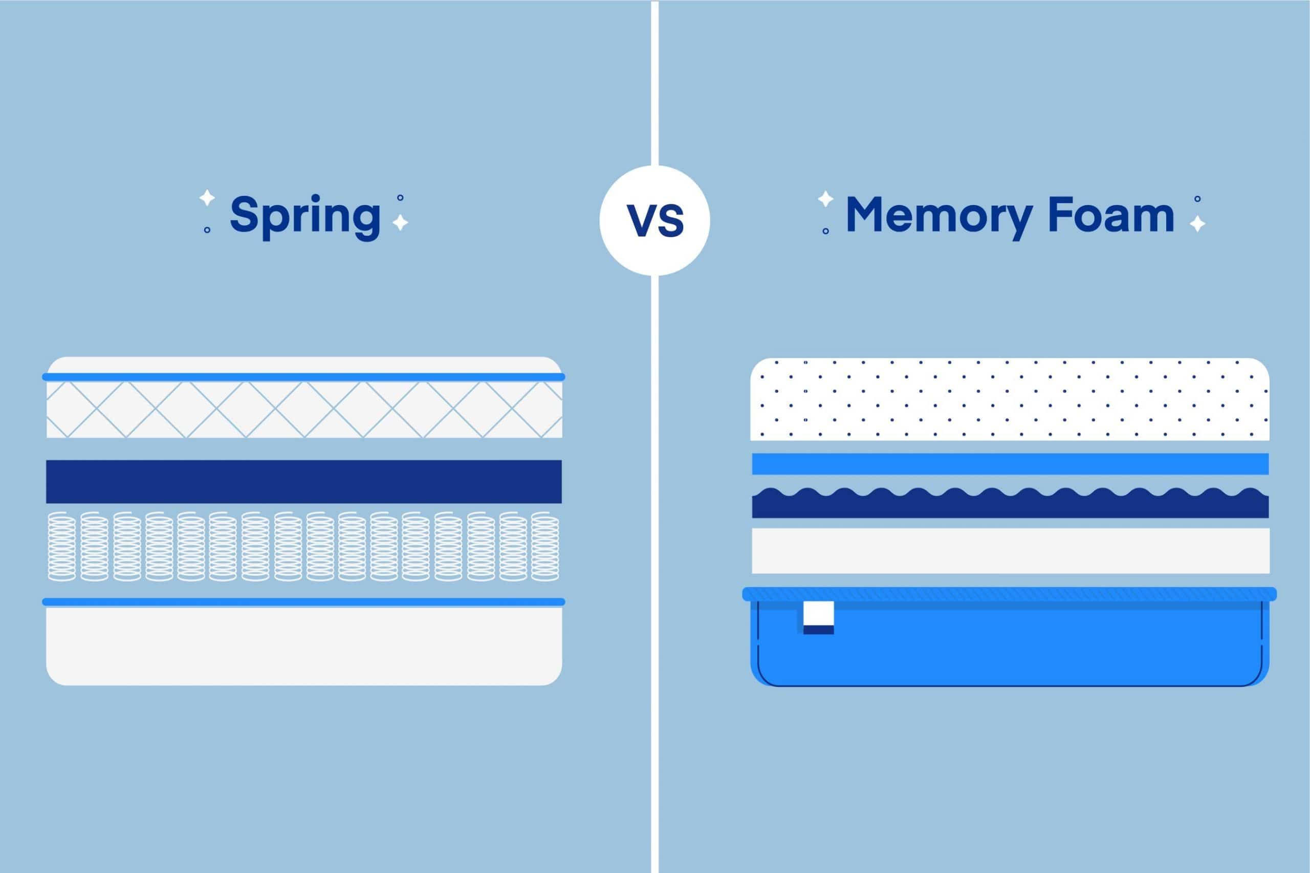 Memory Foam vs. Spring Mattress: What's the Best?