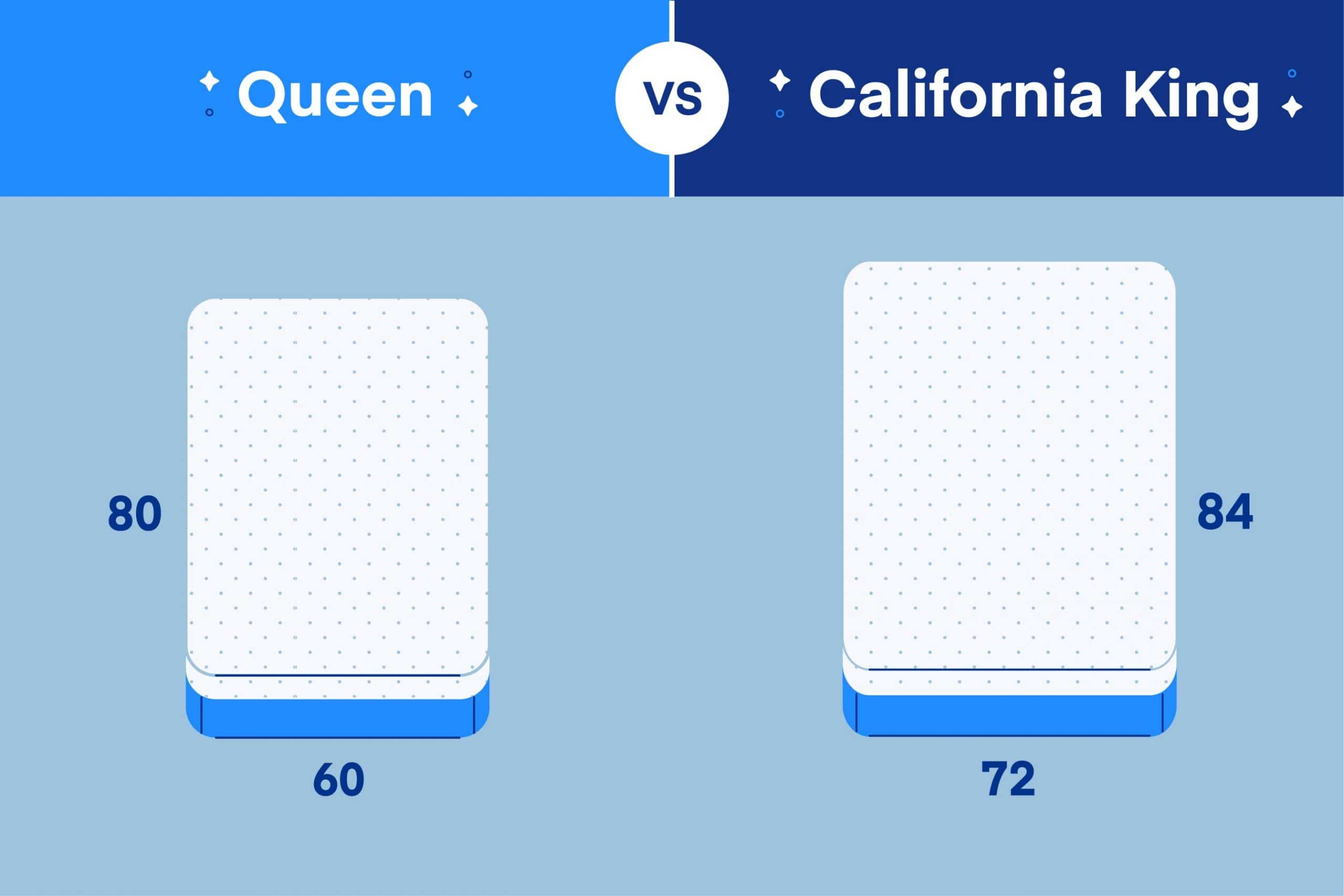 Queen Mattress vs. California King Mattress: What's the Difference?