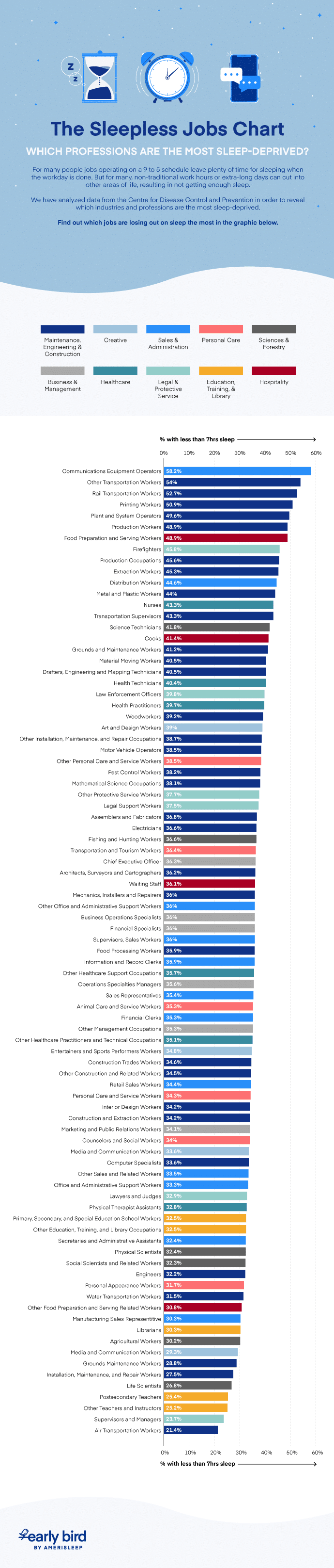 Sleepless job chart