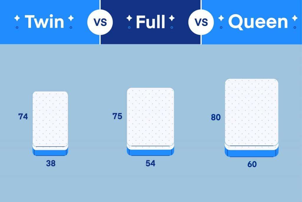 Twin Vs Full Queen Which Mattress, Size Of Queen Versus Full Bed