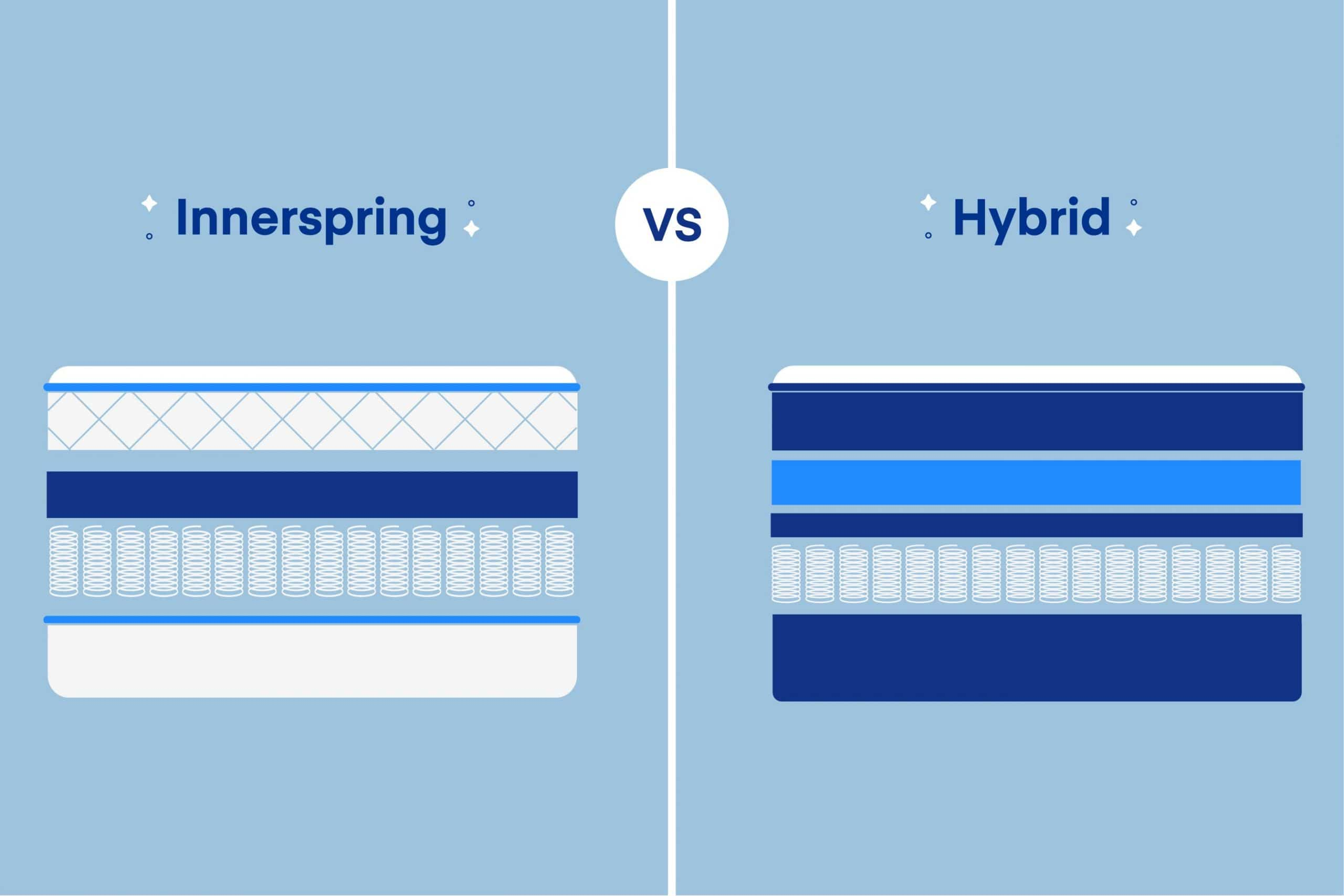 Hybrid vs. Innerspring Mattress: What's the Best?