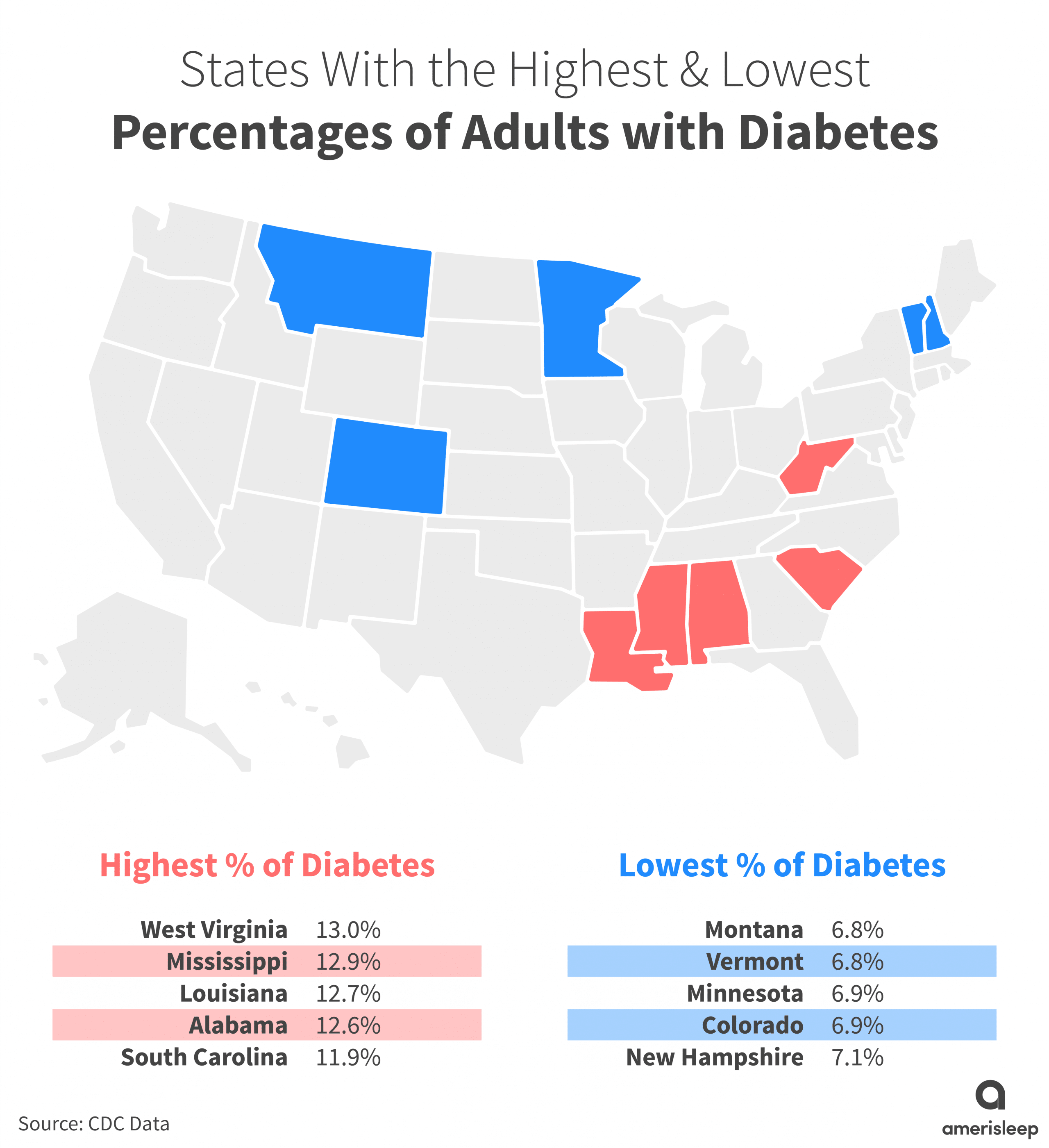 percentages of adults with diabetes graph
