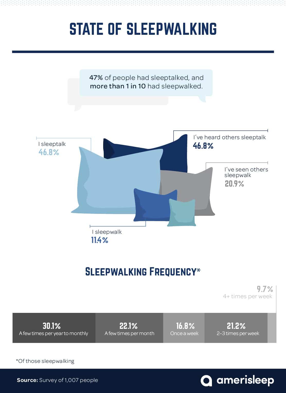 percentages-of-sleepwalking-frequencies