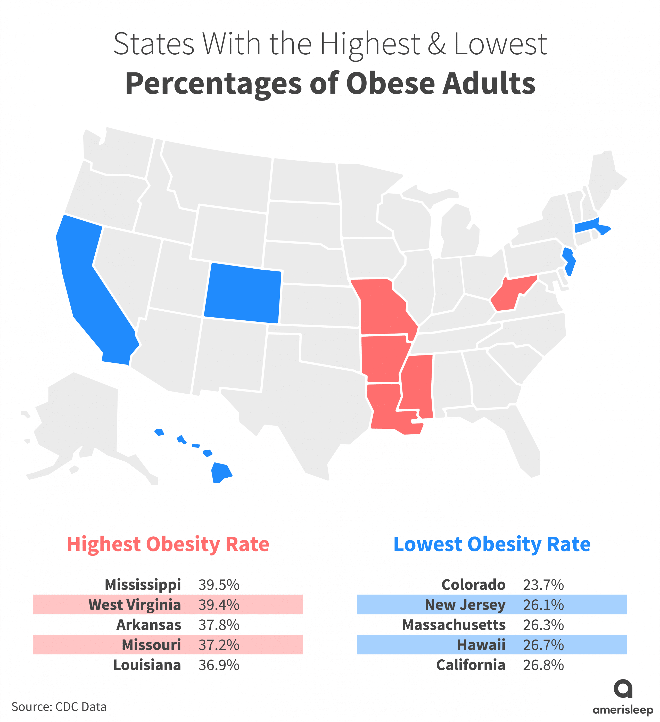 states with highest and lowest obese adults graph