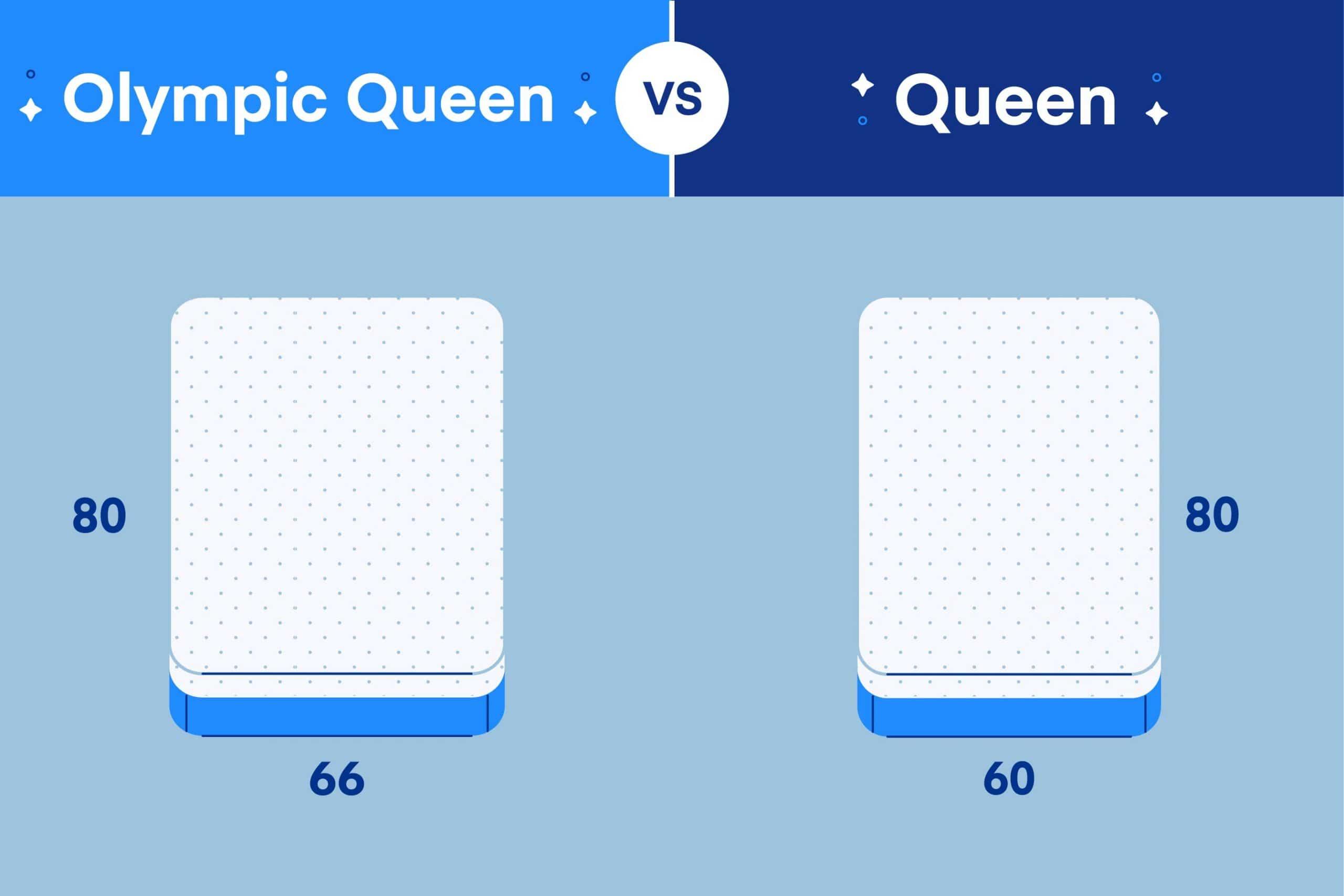 Olympic Queen vs. Queen Size Mattress