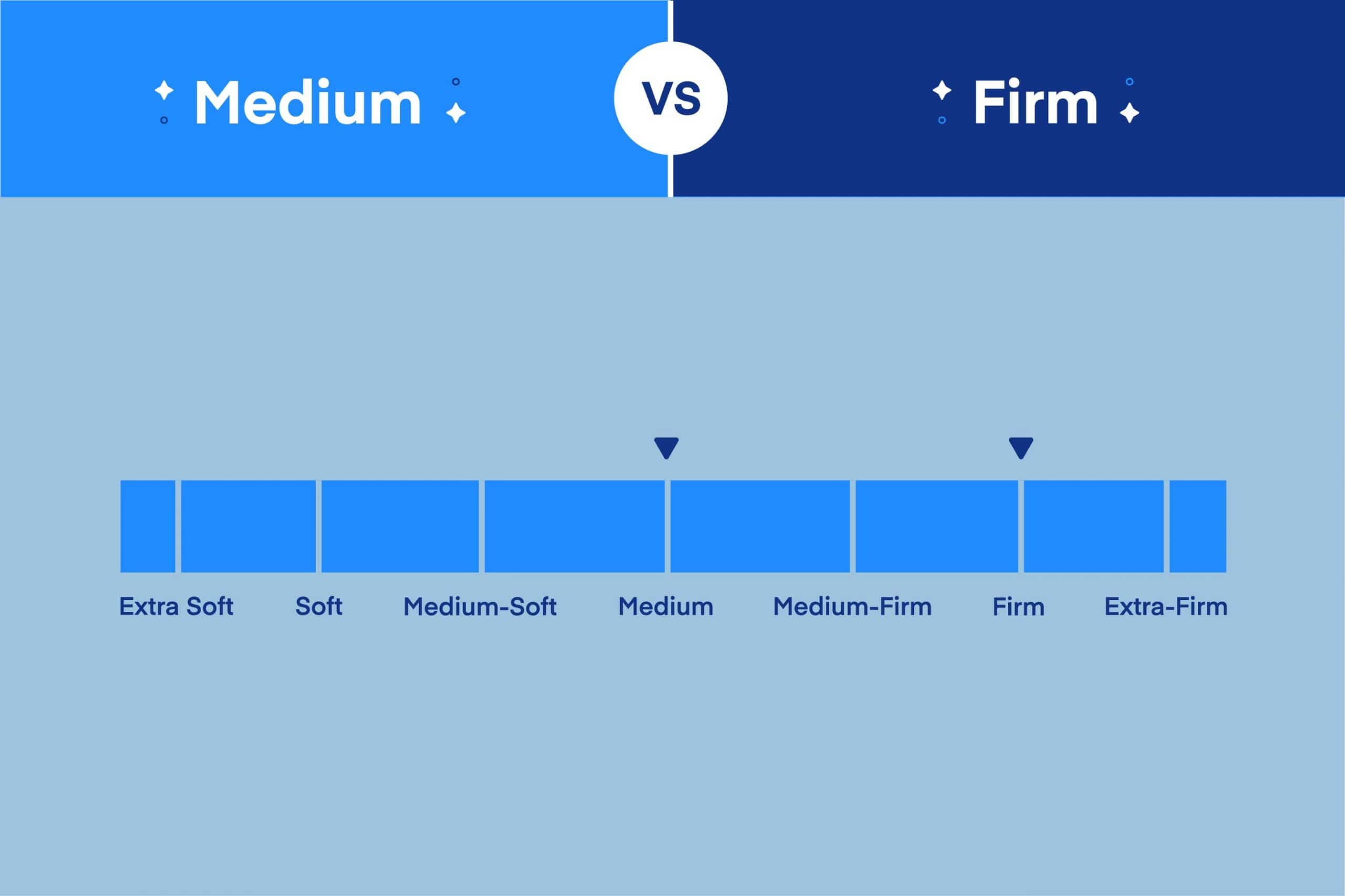 Firm vs. Medium Mattress