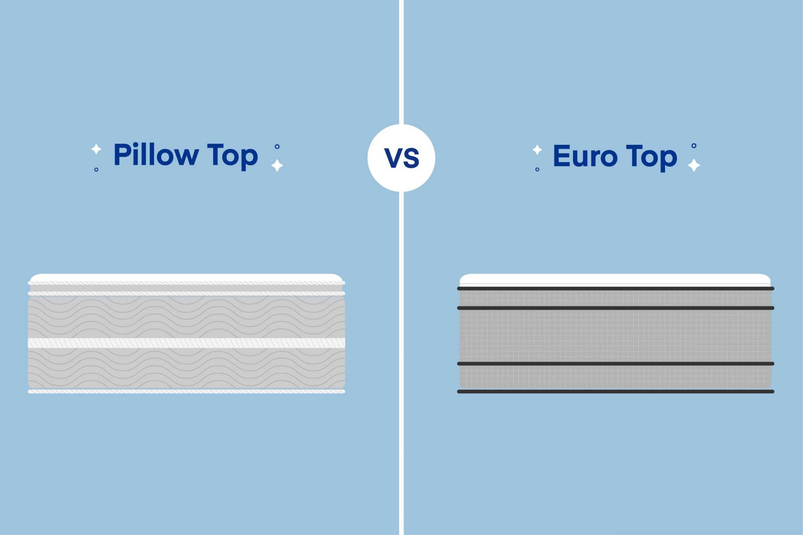 Euro Top vs. Pillow Top Mattress: What's the Difference?