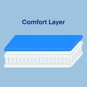 Comfort-Layer