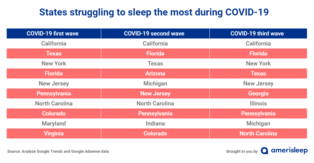 States struggle to sleep the most covid19