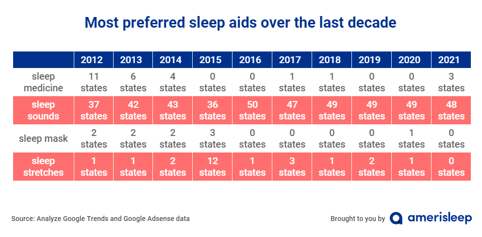 Most preferred sleep aids over the last decade